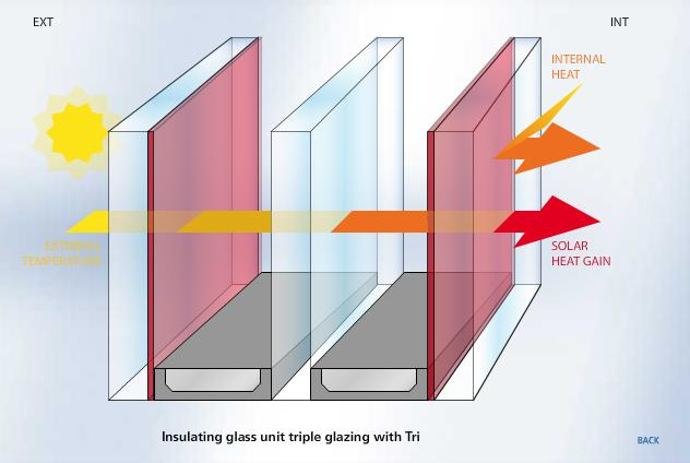 Triple glazing AGC
