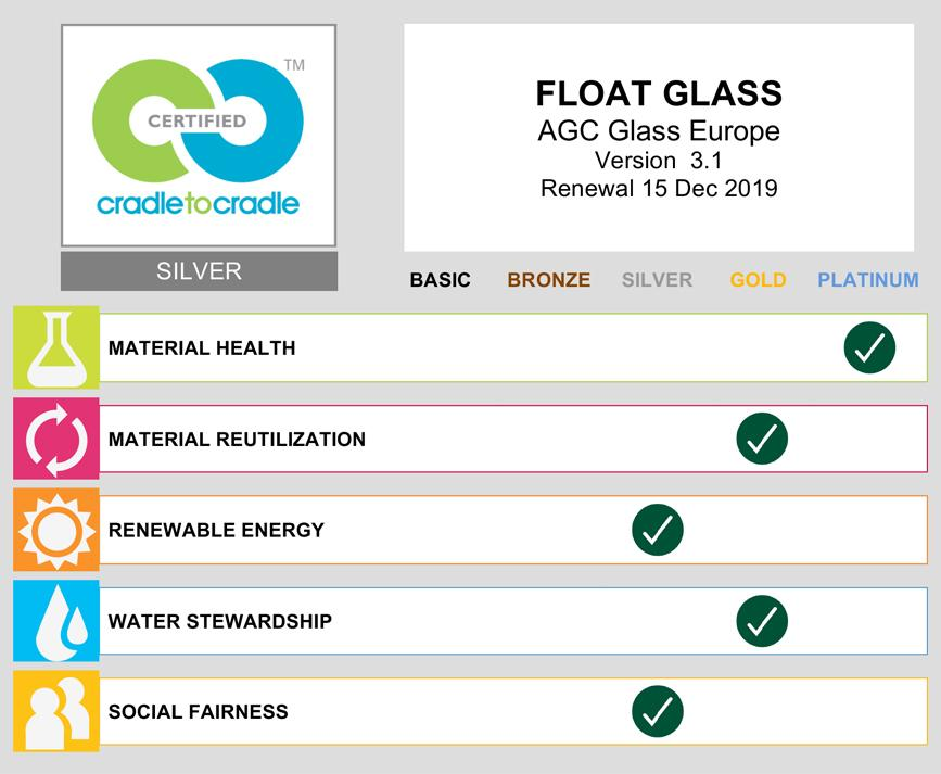 C2C scorecard - float glass