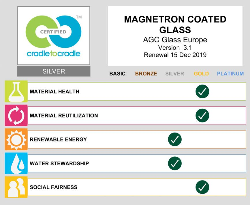 C2C scorecard - magnetron coated glass