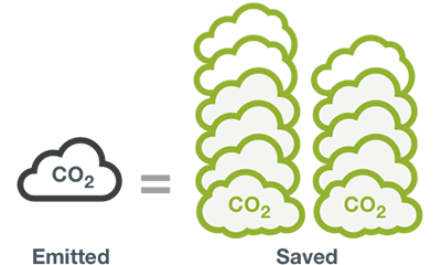 AGC CO2 emitted