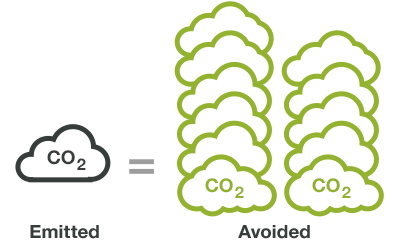 ratio of CO2 emitted and avoited