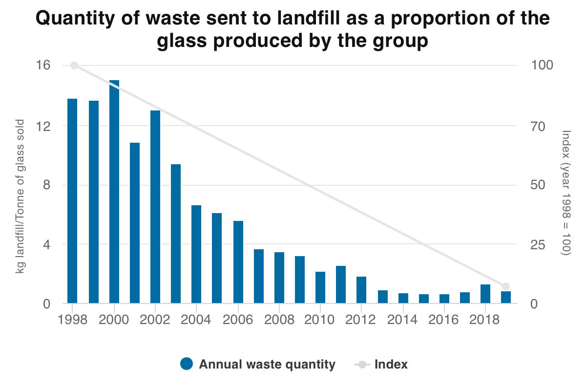 Quantity of waste 2019