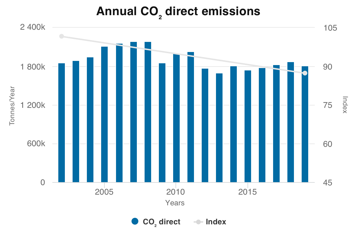 Annual CO² direct emission 2019 update