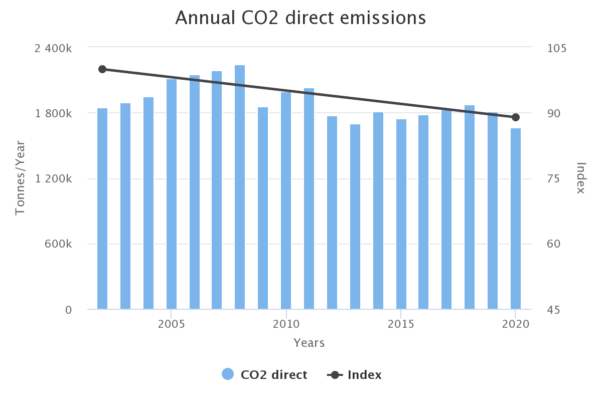Annual CO² direct emission