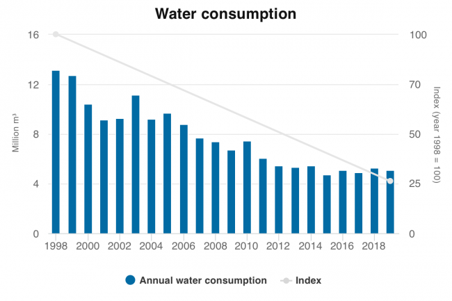 Water consumption 2019